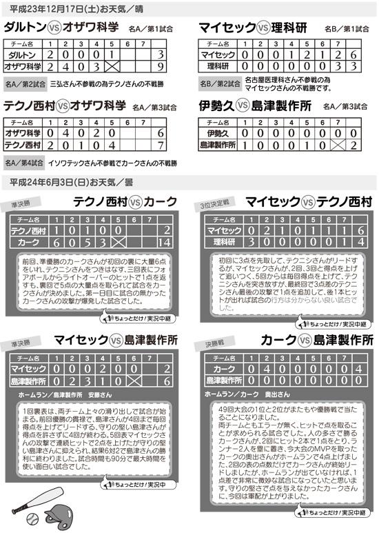 第50回TKK野球大会結果報告