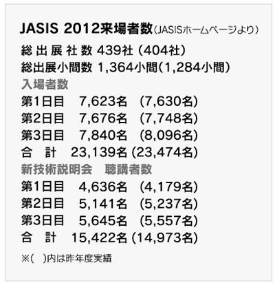 JASIS2012を見学して