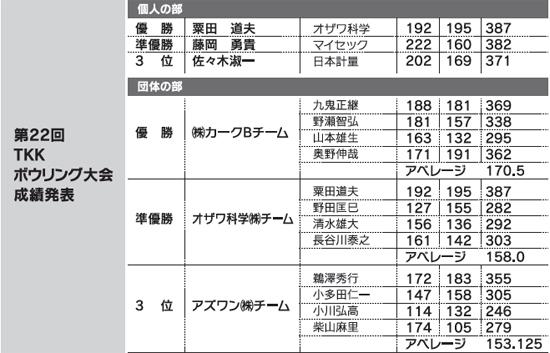 第22回 TKK ボウリング大会 成績発表