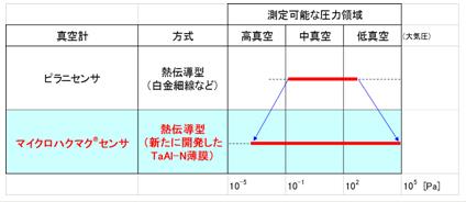 図.マイクロハクマク®センサによる測定可能な領域の拡大